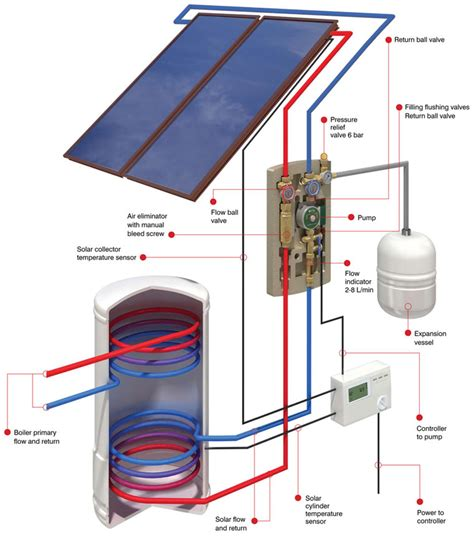 a layout method for control panel of thermal power plant grant ni northern ireland solar thermal solar water heater