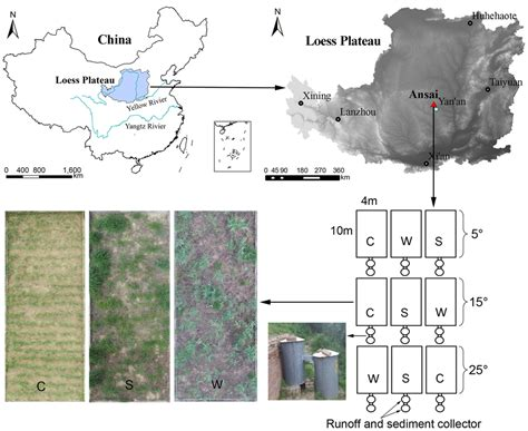 layout normal land water free full text a comparative analysis of runoff