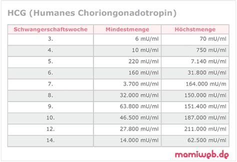 ab wann ist eine schwangerschaft im urin nachweisbar humanes chroiongonadotropin hormon hcg mamiweb de