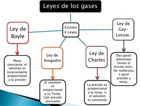 la ley de los 8425352908 leyes de los gases 1