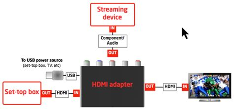 dish network wiring diagrams using hdmi cables hdmi color