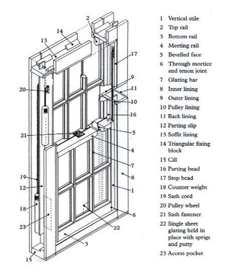hung window parts diagram window parts window diagram pictures to pin on