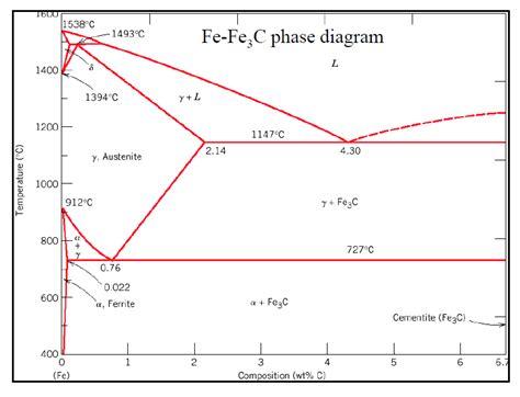 fe3c phase diagram solved using the fe f3c phase diagram and ttt diagram giv