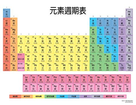 periodic table of elements list periodic table elements list brokeasshome com