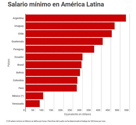 costa rica cual es salario minimo de empleada domestica en el 2016 los mejores y peores salarios m 237 nimos en latinoam 233 rica