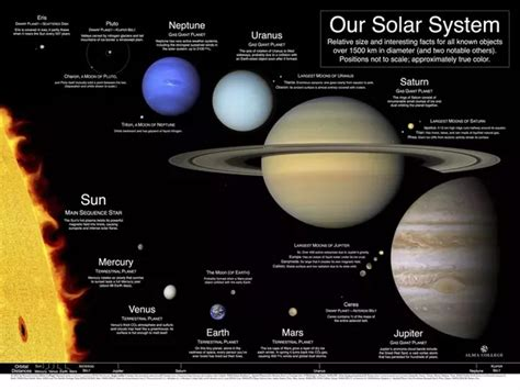 Which Are The Largest And Smallest Planets In The Universe Size Of Solar System In Light Years
