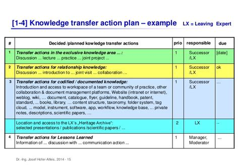 Unusual Knowledge Transfer Plan Template Gallery Resume | unusual knowledge transfer plan template gallery exle