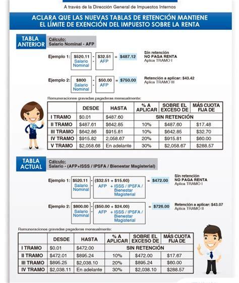 nuevas tablas de renta 2016 el salvador educacontacom nuevas tablas de impuesto sobre la renta reddecontadores com