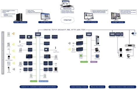 building automation system wiring diagram building