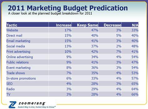 marketing budget 2011 smb marketing budget predication geraldes s