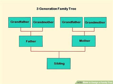 One Step Amily 3 how to design a family tree with pictures wikihow