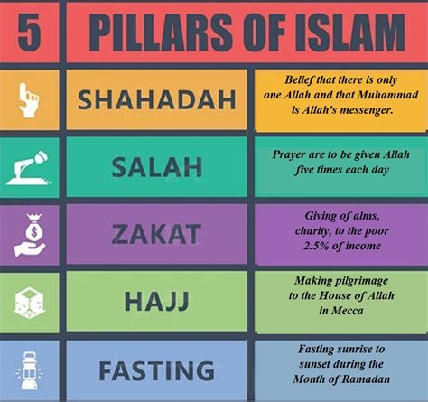 5 Pillars Of Islam Pictures For islam 5 pillars of faith and conviction halal incorp