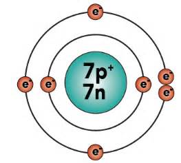 An Atom Of Nitrogen Has 7 Protons And 7 Neutrons Basic Chemistry Tutorial 2 Drawing Atoms Sciencemusicvideos