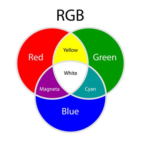 what does the color yellow in a what color does and green make