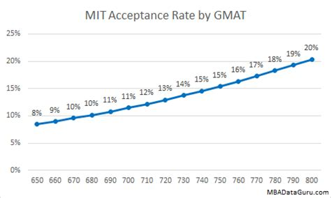 Mit Mba Former Admission by Sloan Mit Mba Acceptance Rate Analysis Mba Data Guru