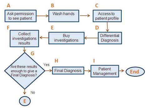 pharmacy benefit management workflow teamoneedtc6325sum2012 licensed for non commercial use