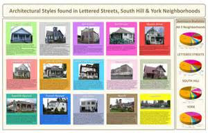 architectural styles historic resource survey inventory projects