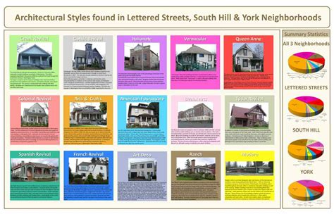 different types of architectural styles historic resource survey inventory projects