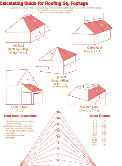 Square Feet Calc How To Measure And Estimate A Roof Like A Pro Diy Guide