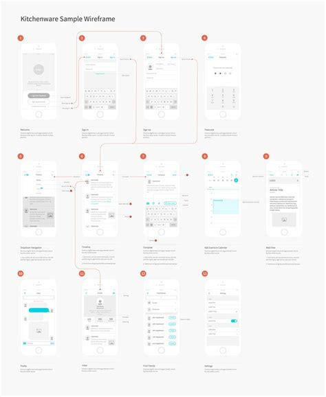 Layout Process Ios | 20 best ia diagrams user journey images on pinterest