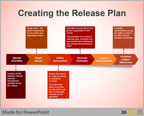 release management plan template business process flow diagram creative tips for