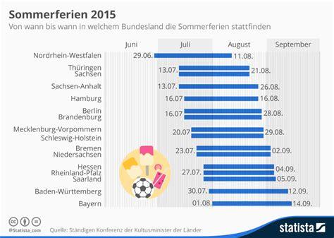 wann sind die sommerferien in nrw infografik sommerferien 2015 statista
