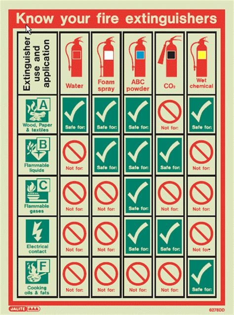 where should fire extinguishers be stored on a boat fire extinguishers southern alarm systems ltd