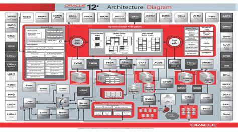 oracle server architecture diagram arquitetura oracle diagrama mr dba