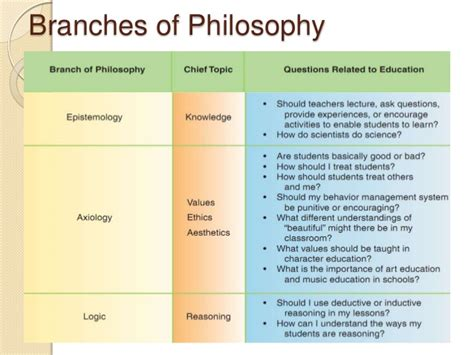 Resume Sample Of A Teacher by Major Philosophies In Education