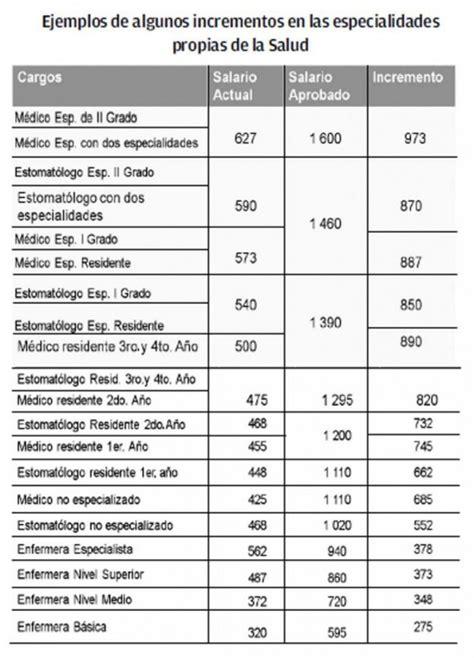 tabulador impuestos salarios 2016 pagina oficial aprobado incremento salarial para m 225 s de 440 mil