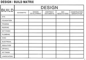 design build matrix for managing your home building or