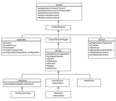 android context android диаграмма классов context activity service блог java программиста