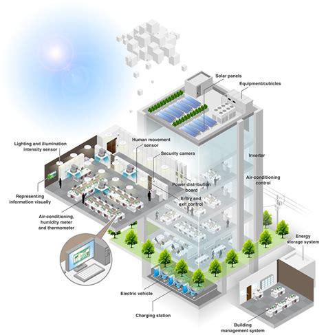 design for environment methods smart buildings smart energy nec