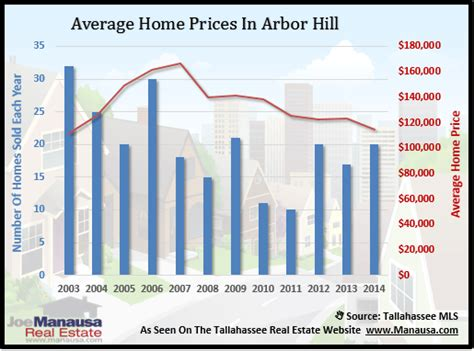 looking for a safe real estate investment try arbor hill