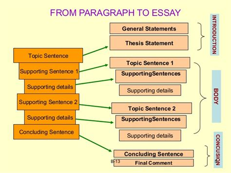 how to write an organized definition essay 5 paragraphs essay organization fpe