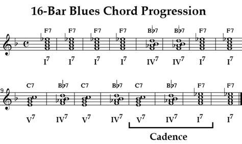 pattern of blues lyrics onmusic dictionary term