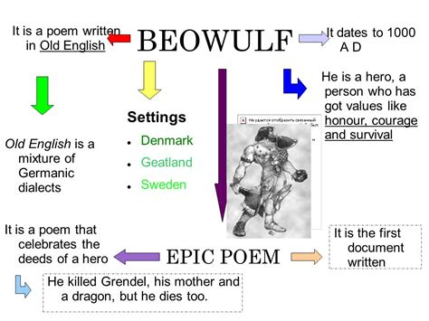 themes of beowulf poem beowulf epic poem settings it is a poem written in old