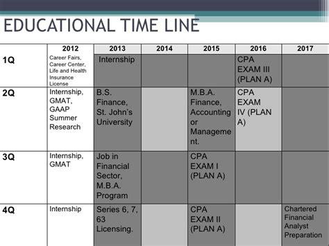 Fordham Mba Gmat Score by Five Year Marketing Plan Presentation