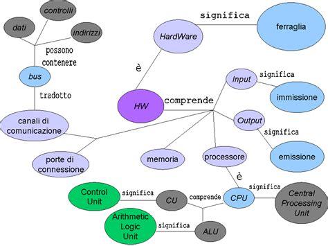 il gabbiano jonathan livingston ebook gratis classe virtuale di quot informatica quot mappa concettuale hw