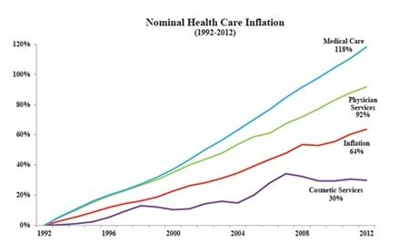 how much does an elective c section cost how much would health care costs be improved if people