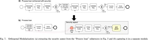 pattern approval definition workflow patterns patterns abstract syntax