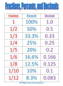 search results for fraction decimal chart calendar 2015