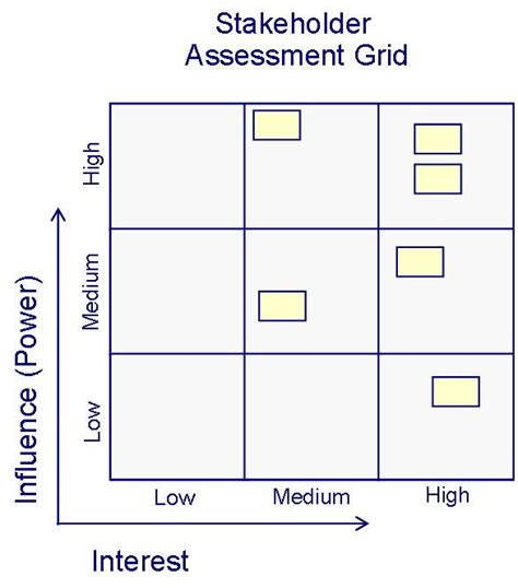 Building A Stakeholder Assessment Grid Learning Tree Blog Project Management Grid Template