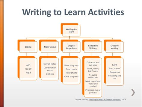 Learn To Write Essay by Writing To Learn Using Technology