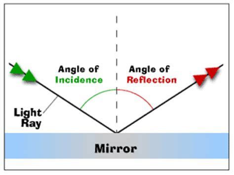 diagram of reflection of light the appearing coin natashiaoeil