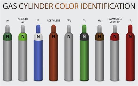 gas cylinder identification quality gas cylinder identification for sale gaz de l air gazdom