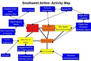 activity map template business intelligence understand strategy wikibooks