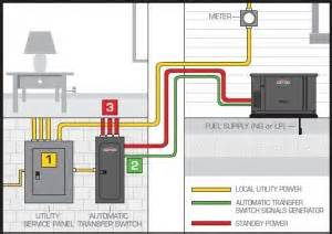 stand by generator transfer switch wiring diagram get free image about wiring diagram