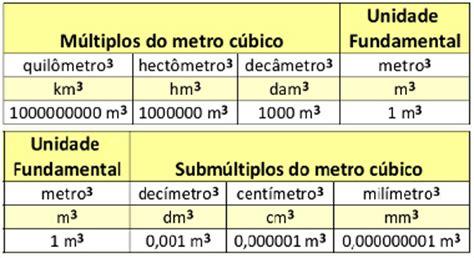 cuantos metros cuadrados tiene un metro cubico transforma 231 227 o das unidades de medida de volume alunos online