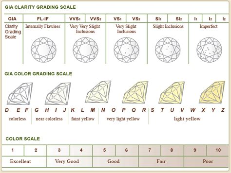 clarity and color clarity and color scale chart reference pretty